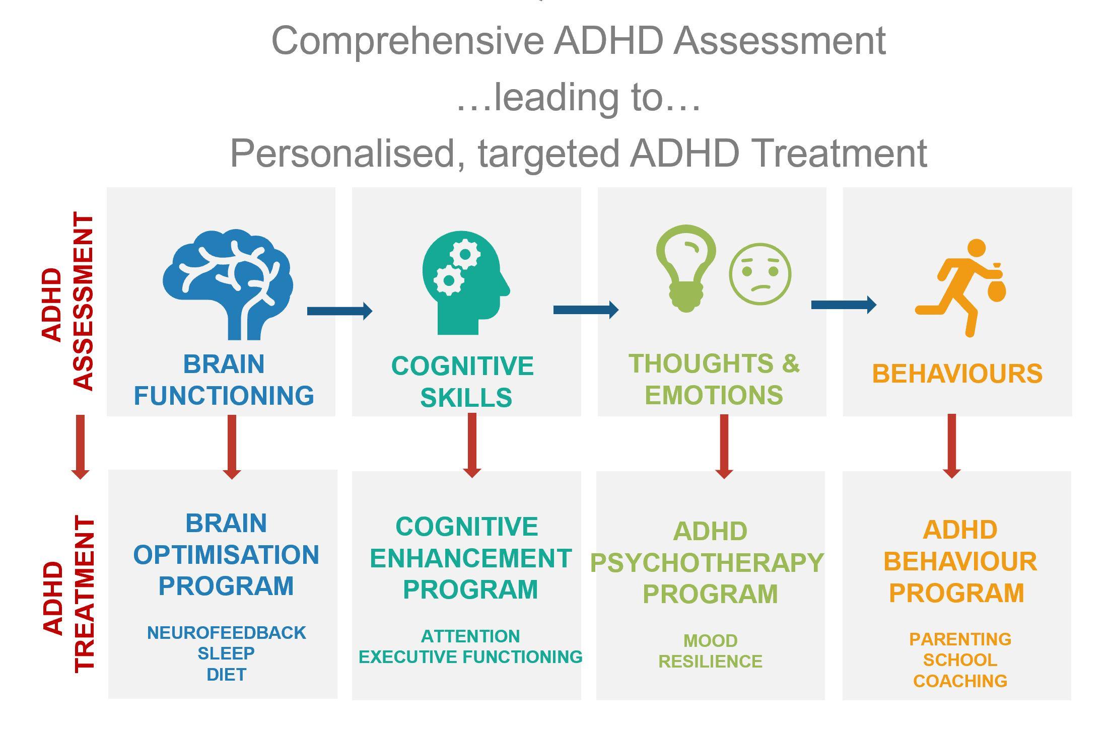 HighQ ADHD model